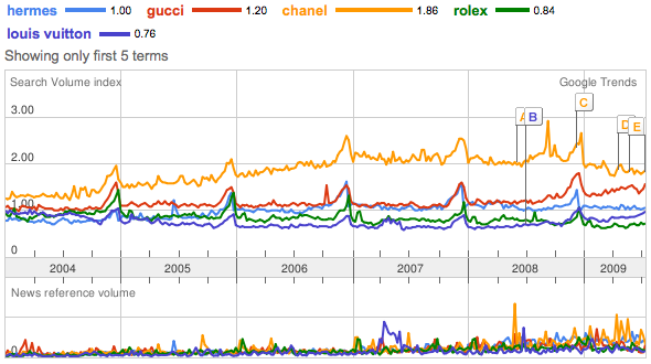 Google Trends Analysis - Luxury Brands