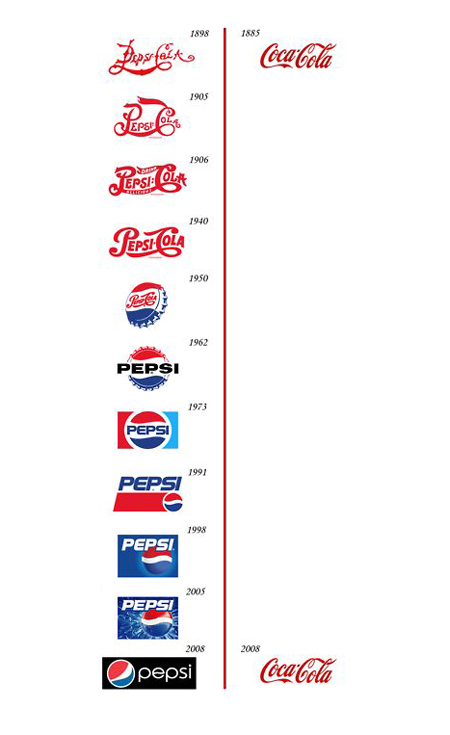 coke vs pepsi strategy For years, soft drink brands have helped set the pace for marketers across the globe the reasons why shouldn't surprise you today's leading soft drink brands dominate the universal beverage market to help build loyalty, globally known brands like coke, pepsi, and red bull are keeping pace.