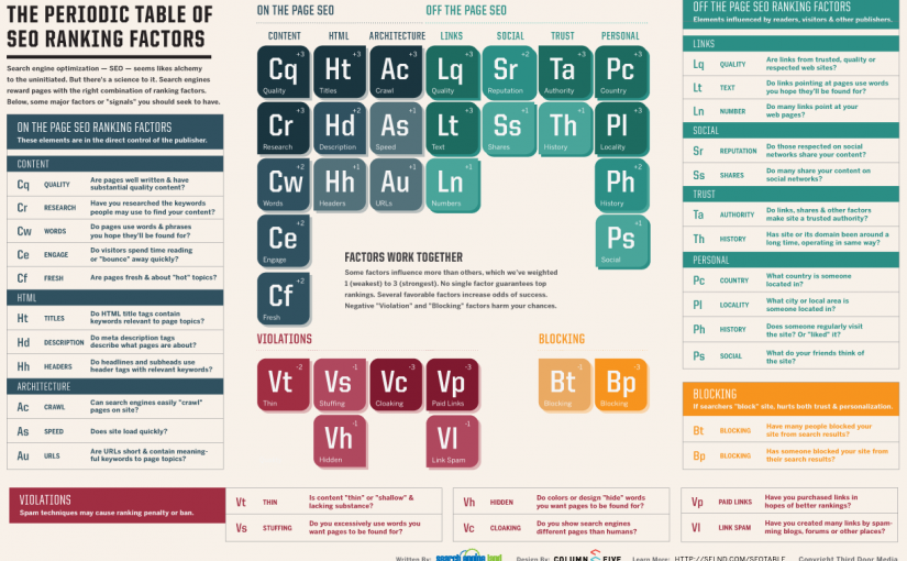 The periodic table of SEO ranking factors explains it all.