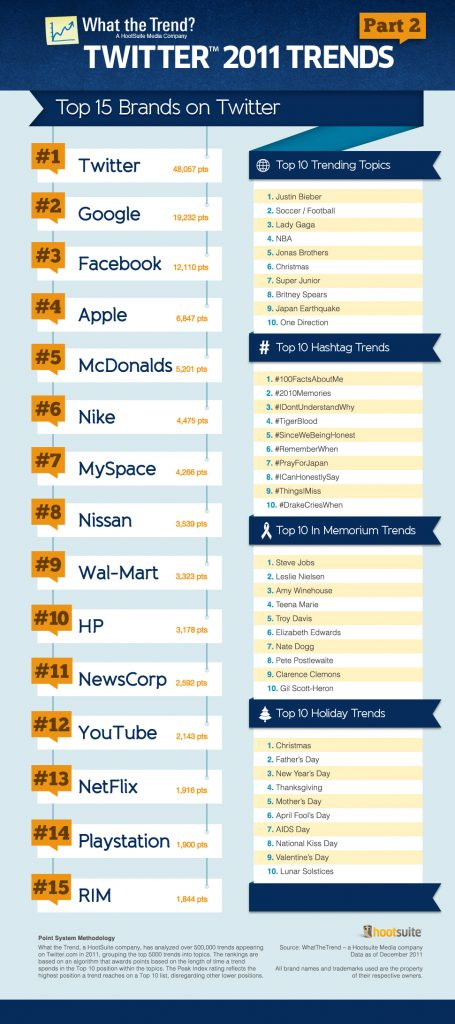 Top 15 Brands On Twitter