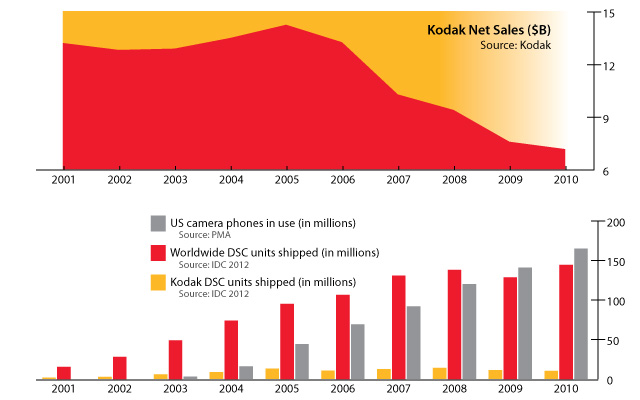 Kodak Sales Graph